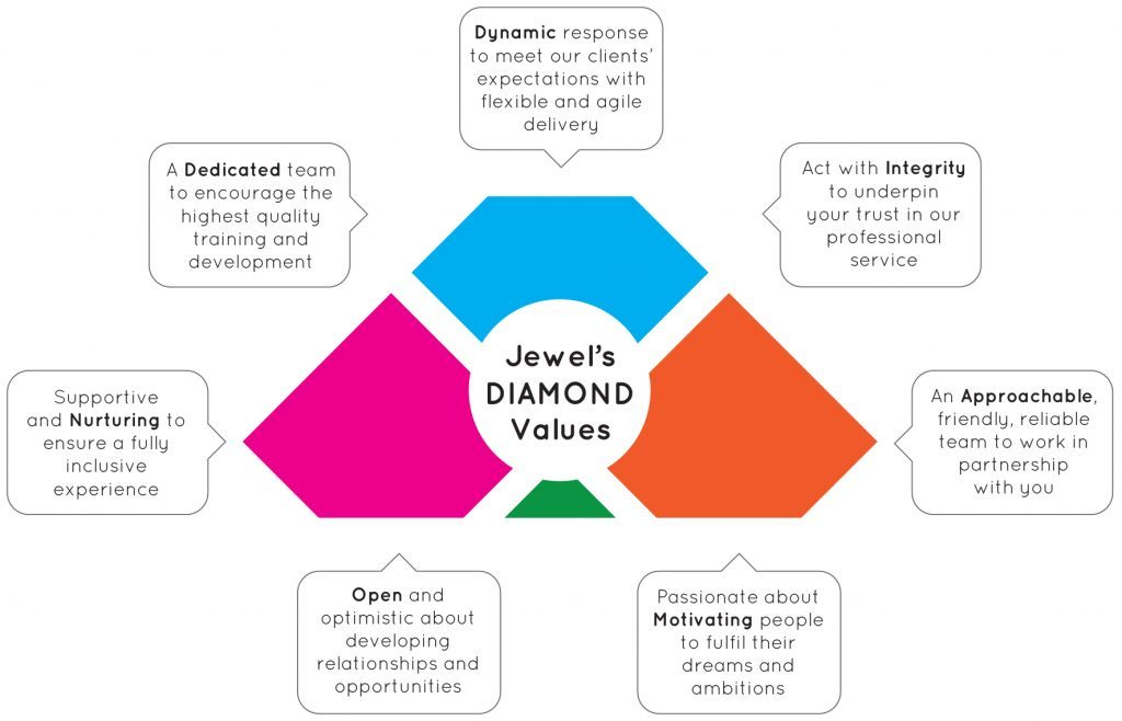Jewel_Values