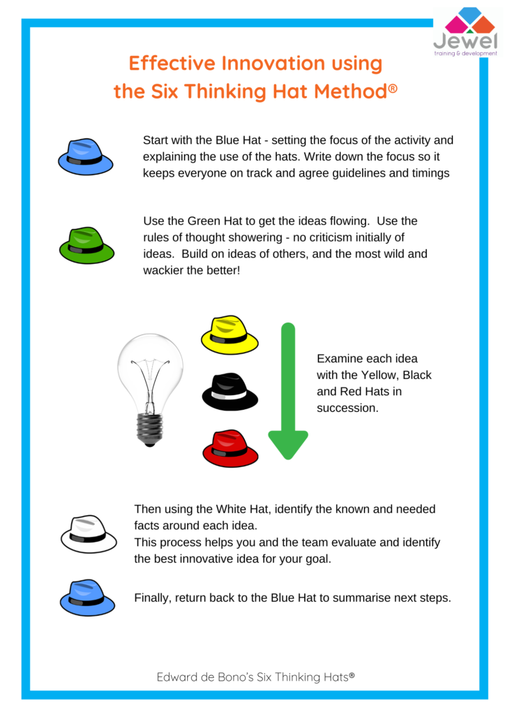 This image describes the order in which the hats can be used for the purposes of innovation