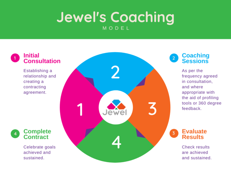 Jewel's Coaching Model. 1. Initial Consultation. 2. Coaching Sessions. 3. Evaluate Results. 4. Complete contract.